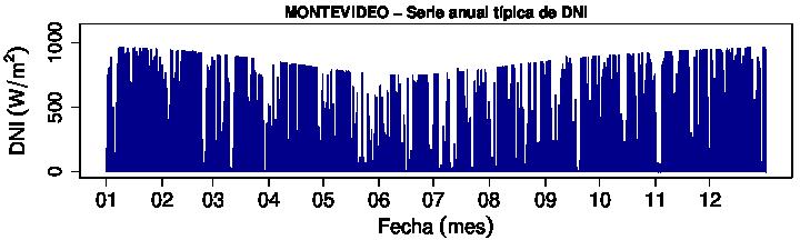 serie_MVD_DNI